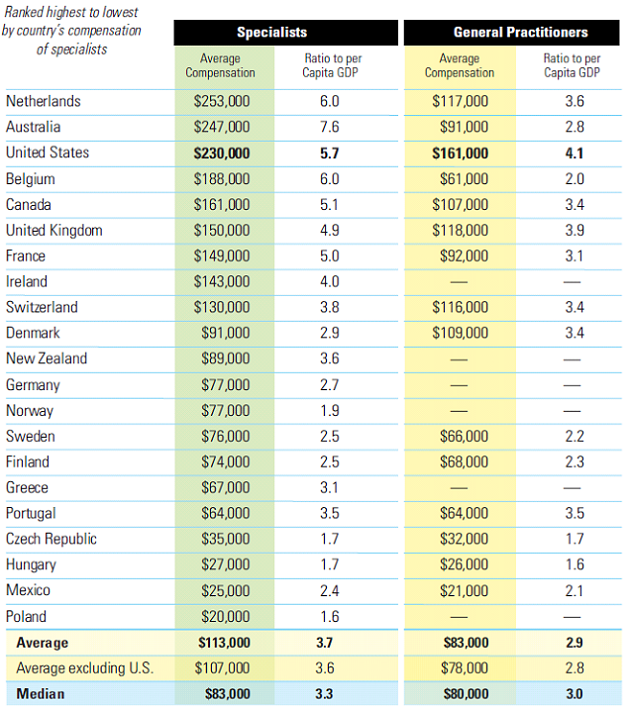 physician compensation worldwide, Human Body