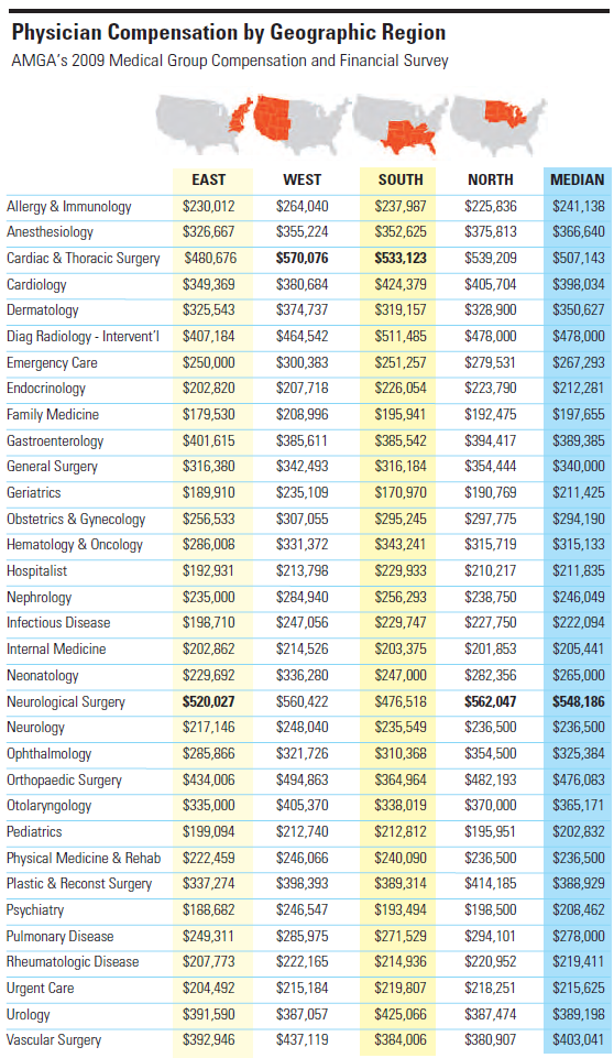 Source: American Medical Group Association, 2009 Medical Group Compensation and Financial Survey. <i>Click to view full size</i>