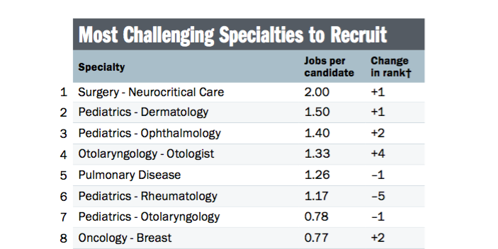 The Most In-Demand Physician Specialties of 2016