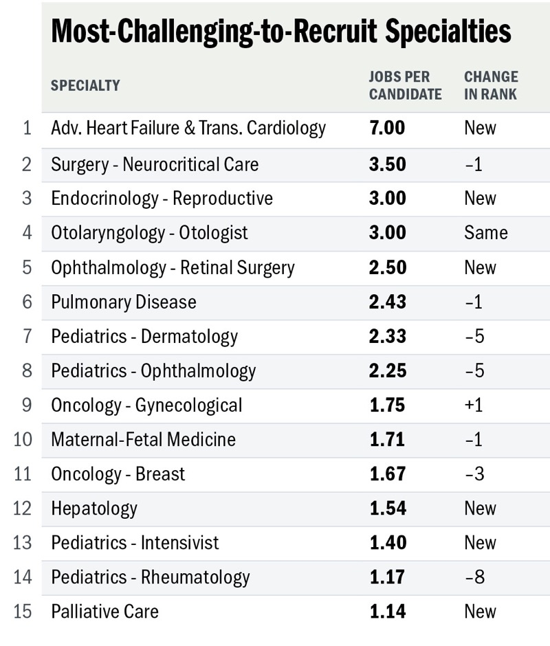 How tight is the job market in your specialty? Fall 2016 issue