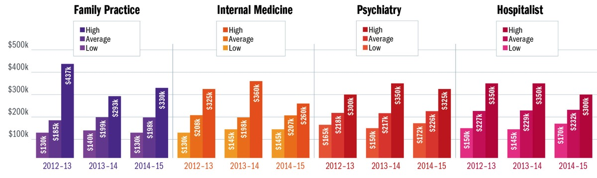 The average compensation package for physicians