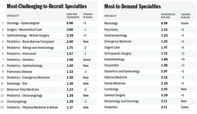 Job List Specialties