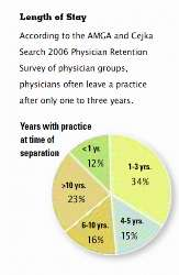 According to the AMGA and Cejka Search 2006 Physician Retention Survey of physician groups, physicians often leave a practice after only one to three years.