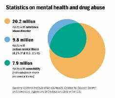 Statistics on mental health and drug abuse