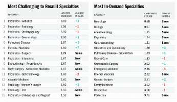 The PracticeLink Physician Recruitment Index can help you gauge the relative ease or difficulty of your job search.