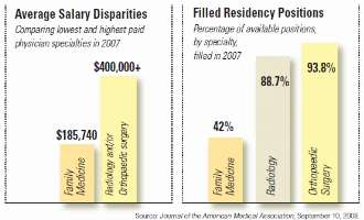 Graph of Primary Care Physician Salary Disparities