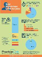 See how many hours other physicians spend looking for jobs and what criteria they have when considering a position.