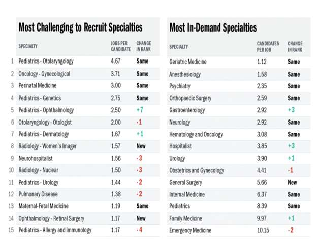 See the most in-demand specialties for Spring 2021.