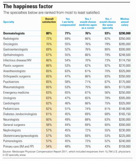 Most satisfied physicians by specialty